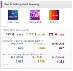 """""""People Talking about""""-Vergleich zwischen den Facebookseiten von Swisscom, Orange und Sunrise"""