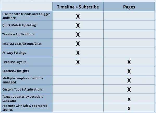Vergleich private Timeline mit Subsribe vs. Facebook Seite mit Timeline