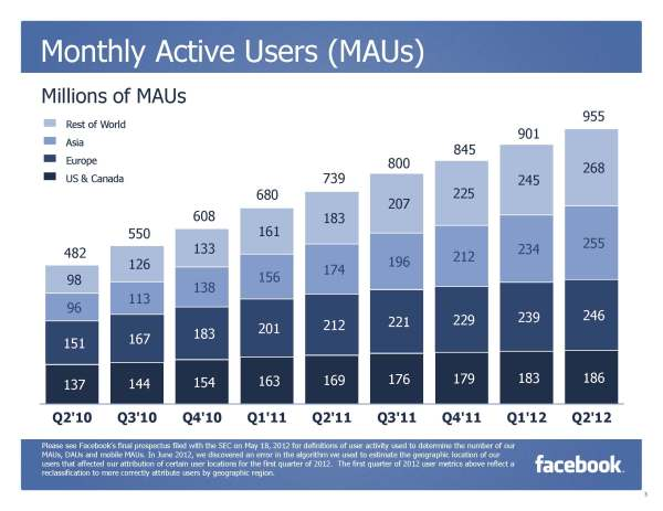 Facebook Monthly Active Users per Q2/2012 (Quelle: Facebook)