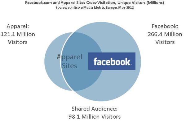 Vergleich eindeutige Benutzer Facebook.com und Mode-Websites (Quelle: comScore)