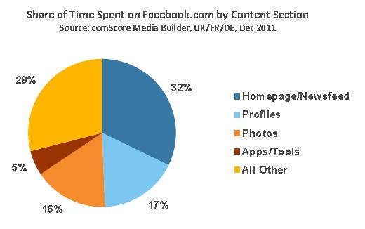 Prozentuale zeitliche Nutzung (UK/FR/DE) von Facebook nach Kategorien