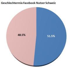 Geschlechtermix Facebook Nutzer in der Schweiz