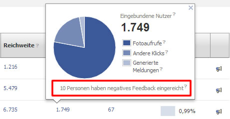Negatives Feedback in den Insights ersichtlich