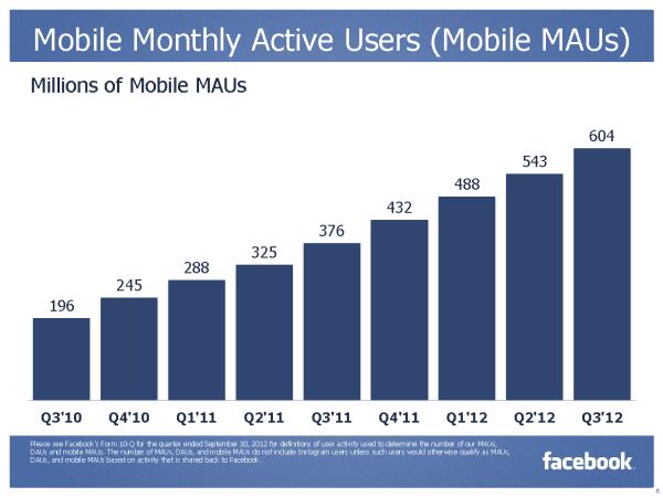 Monatliche aktive Mobile Nutzer (Quelle: Facebook)