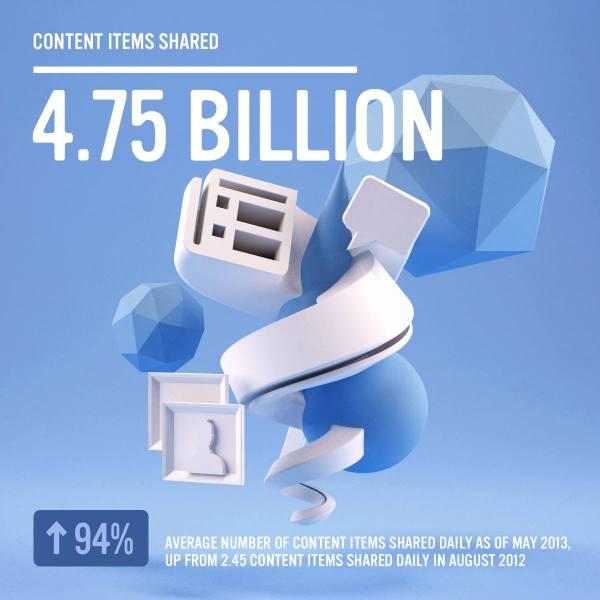 Facebook - 4.75 Mrd. geteilte Inhalte pro Tag (Quelle: Facebook.com)