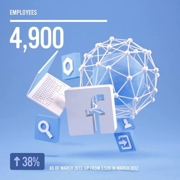 Facebook - 4900 Mitarbeiter im März 2013 (Quelle: Facebook.com)
