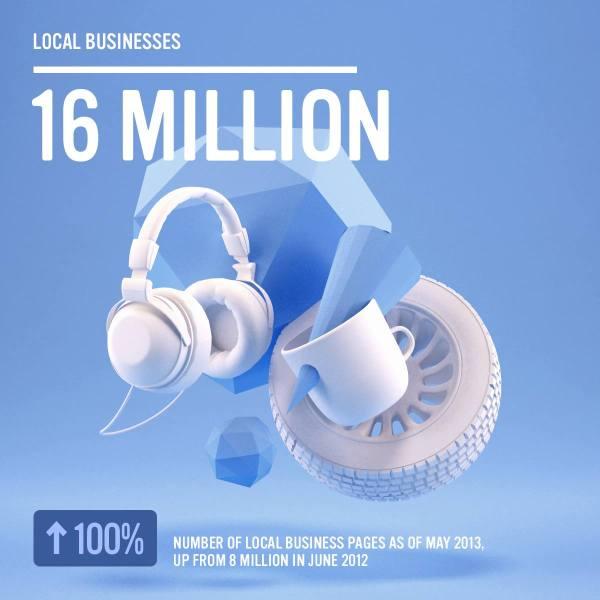 Facebook - 16 Mio. lokale Unternehmen (Quelle: Facebook.com)