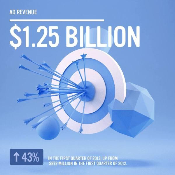 Facebook - 1.25 Mrd. $ Werbeumsatz im 1. Quartal 2013 (Quelle: Facebook.com)