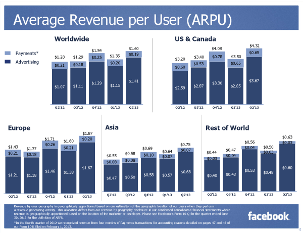 Average Revenue per User (ARPU) by Geography (Quelle Facebook)