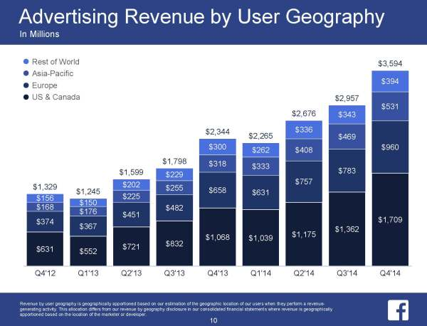 Advertising Revenue by User Geography (Quelle: Facebook)