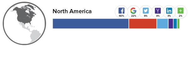 Social Logins North America (Quelle: Gigya.com)