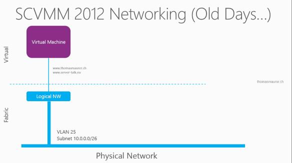 SCVMM 2012 SP1 Networking 01