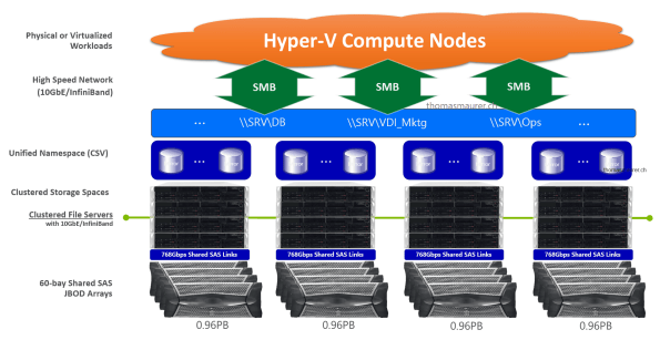 Scale Windows Server Storage Spaces 2
