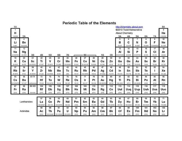This Basic Printable Periodic Table Includes The Element Symbol Atomic Number And Weight