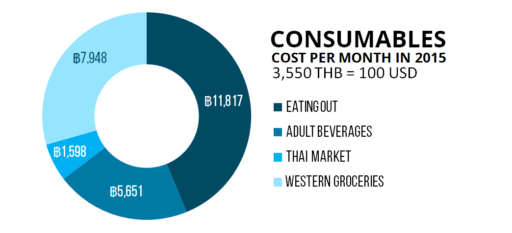 Cost of Consumables Living in Thailand 2015