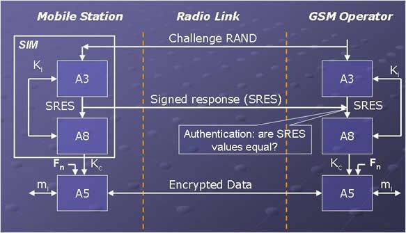 Protocolo GSM