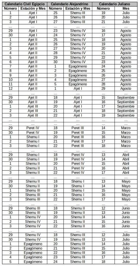 Correlación entre el calendario egipcio y el alejandrino