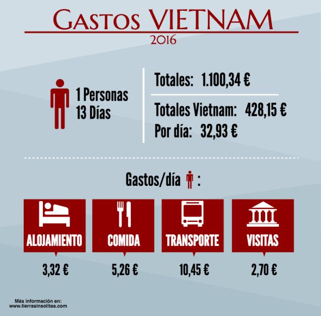 gastos viajar a Vietnam por libre