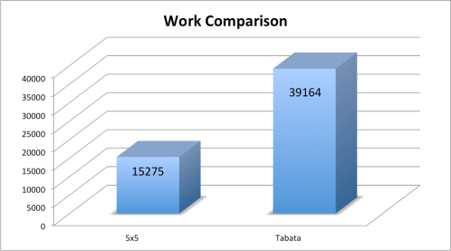 Tabata work comparison