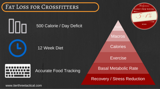 Fat Loss for Crossfitters