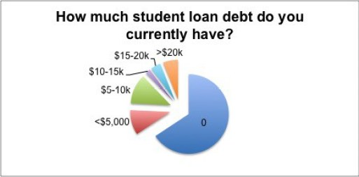 how much current debt pie