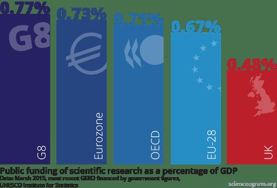 UK Science Funding