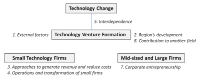Technology Entrepreneurship: Overview, Definition, and ...