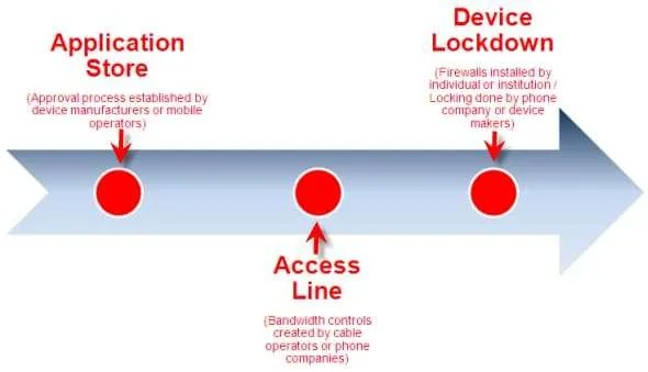 Points of Internet Control