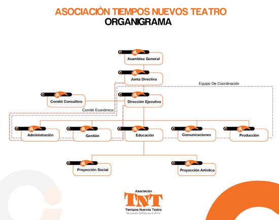 organigrama_TNTweb