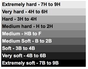 pencil grade scale