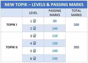 TOPIK Levels & passing marks