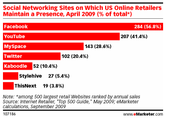 emarketer-social-networks