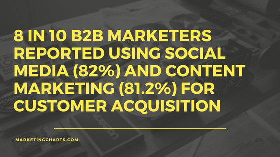 8-in-10-b2b-marketers-reported-using-social-media-82-and-content-marketing-81-2-for-customer-acquisition
