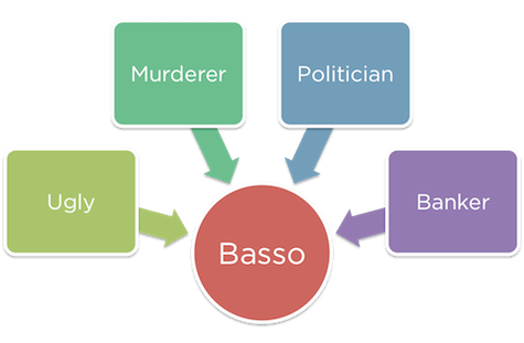 Basso is a villain handy flowchart