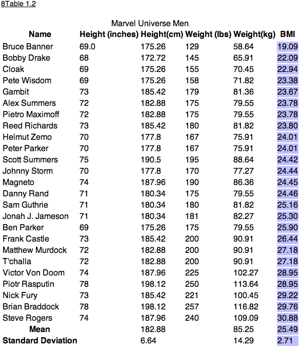 Marvel BMI chart