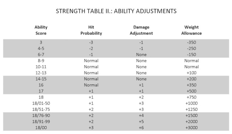 strength-table