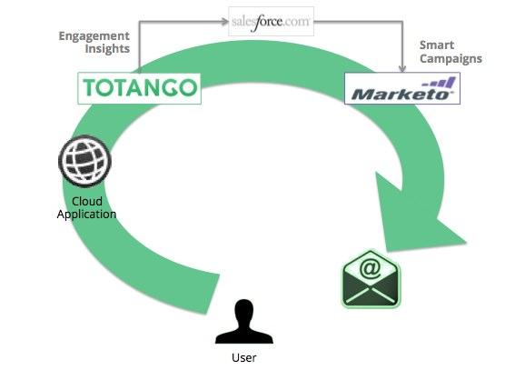 Totango Marketo Integration