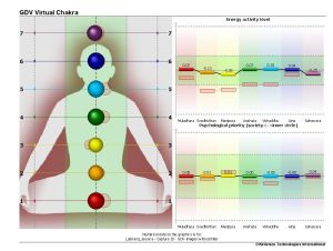 GDV Chakra difference chart after