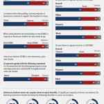 Poll: 59 Percent of Americans Oppose DOMA
