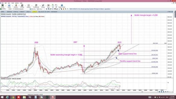 NASDAQmonthly
