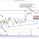 Exhaustion Gap Trading Strategy For Reversals