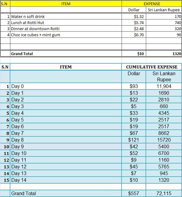 Sri Lanka Travel Expense Report- Day 14
