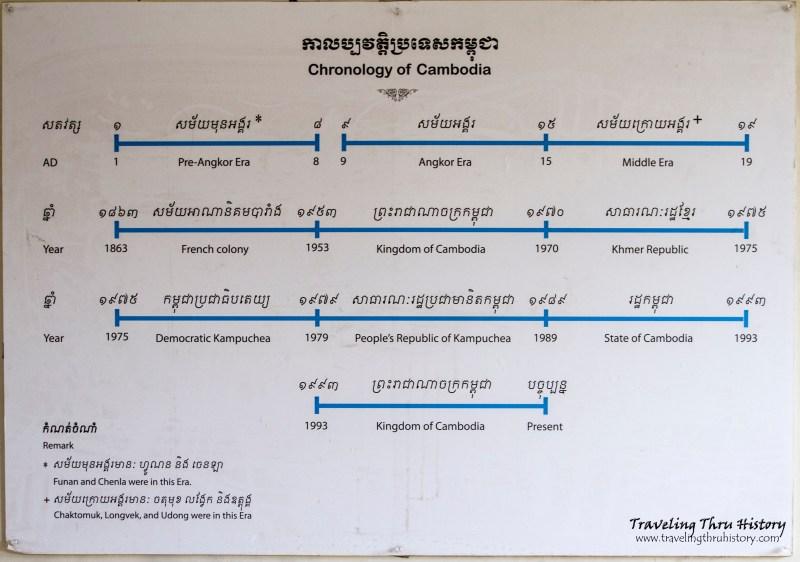 Chronology of Cambodia