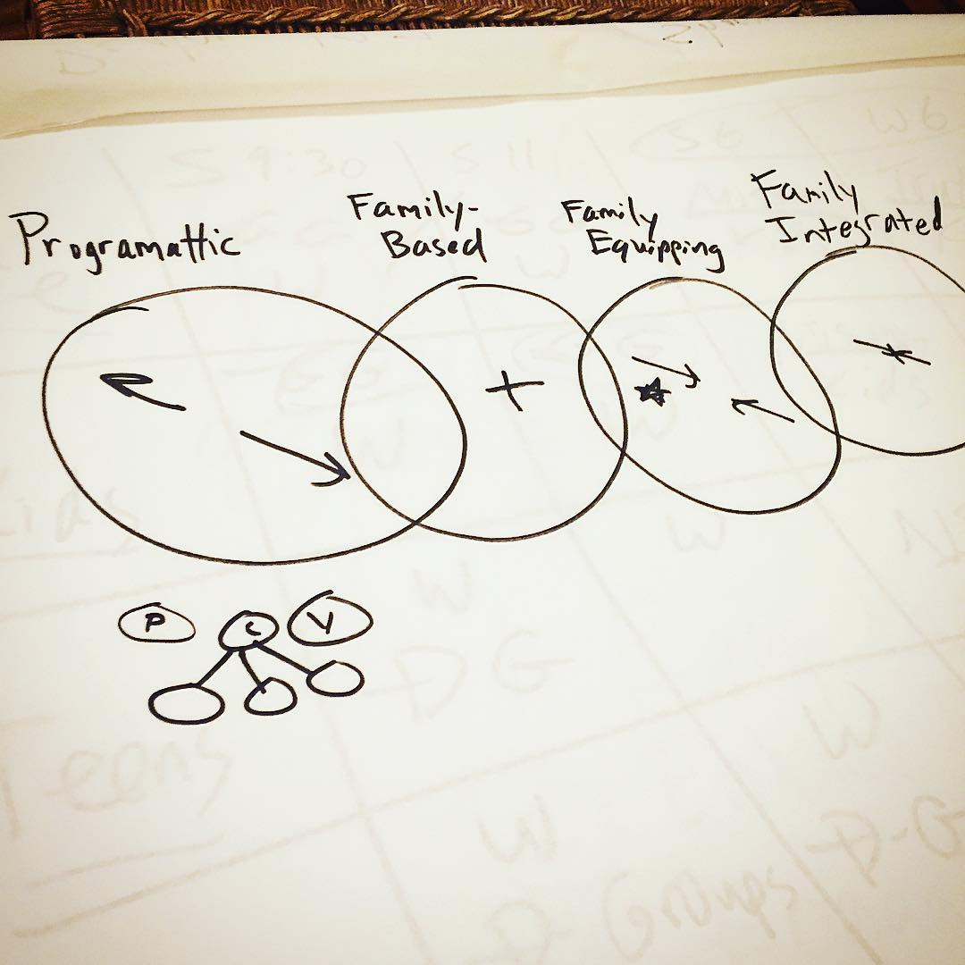 Great tjme tonight using a scratchpad and talking with other churches' leaders concerning family ministry!
