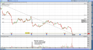 JC Penny (JCP) Potential Wave C Retracement
