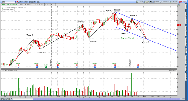 Sirius XM Holdings (SIRI) Corrective Elliott Wave