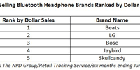 Bluetooth Capable Headphone Sales Surpass Non-Bluetooth Sales in June