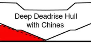 Deep deadrise hull with chines