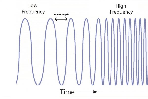 frequency-cycle-rev