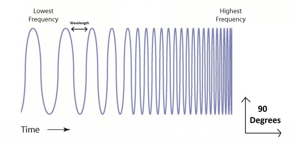 frequency-cycle-rev1